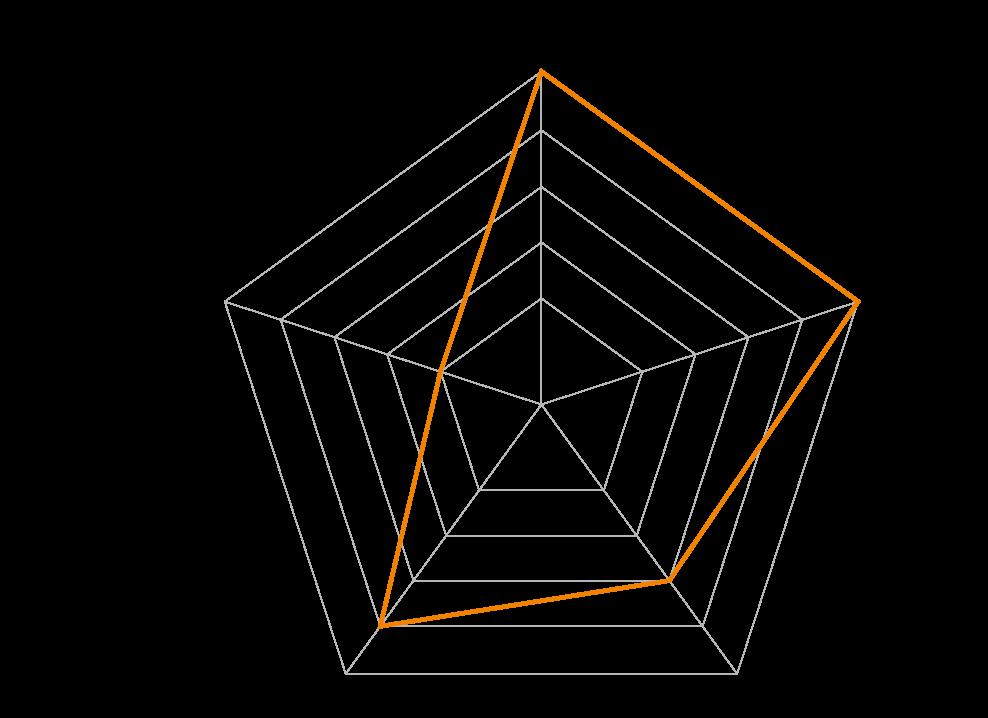 トレーナーグラフ